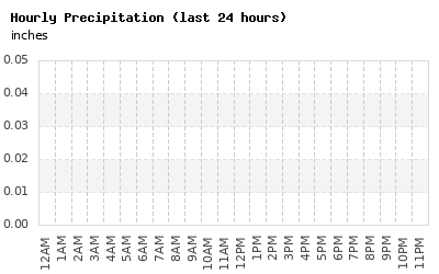 Rainfall Graph